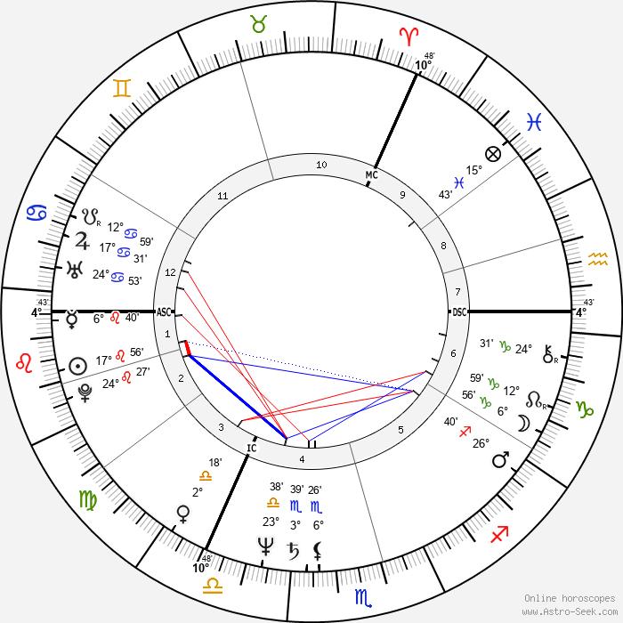 Joe Jackson - Birth horoscope chart