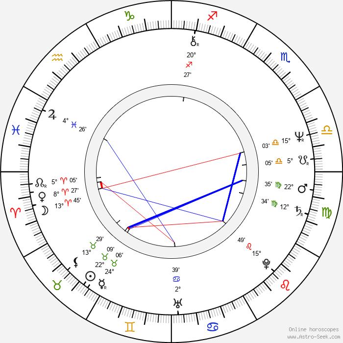 Joe Johnston - Birth horoscope chart