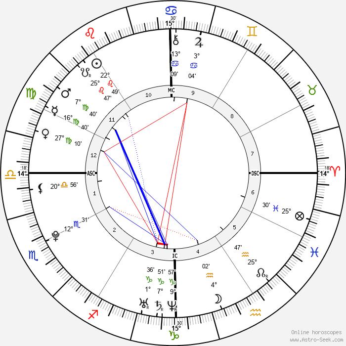 Joe Jonas - Birth horoscope chart