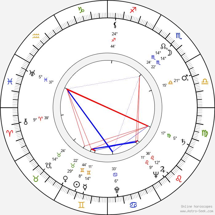 Joe Kirkwood Jr. - Birth horoscope chart