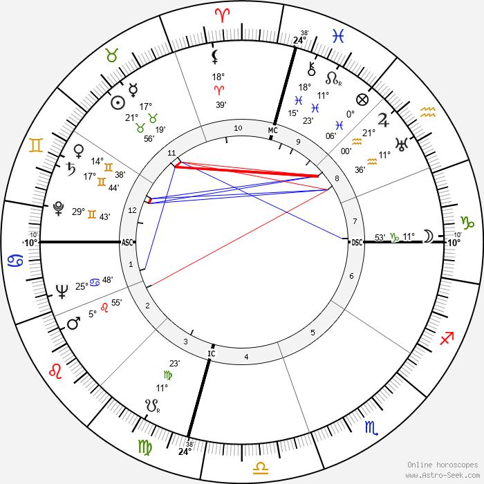 Joe Louis - Birth horoscope chart