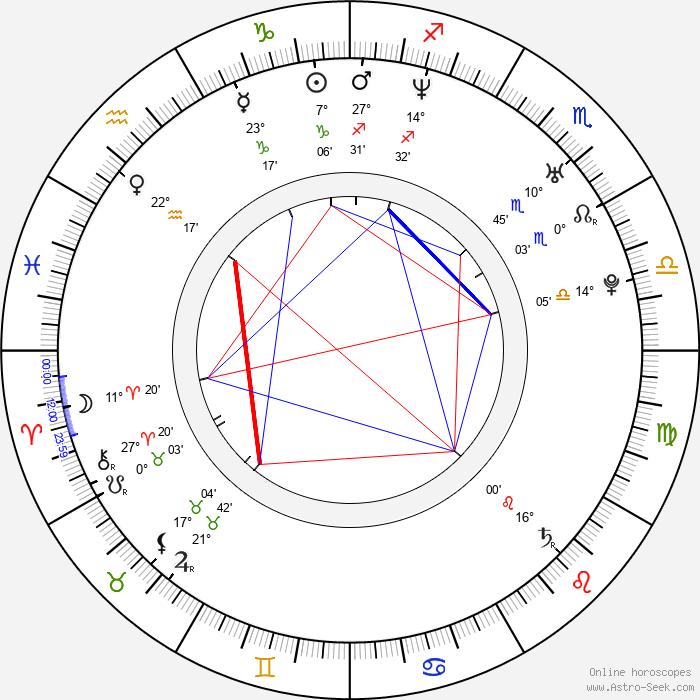 Joe Manganiello - Birth horoscope chart