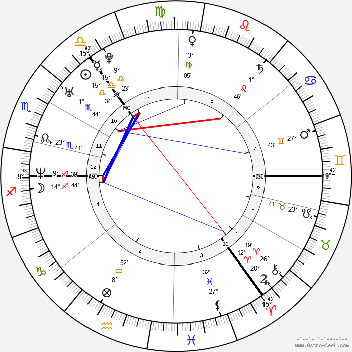 Joe McFadden - Birth horoscope chart