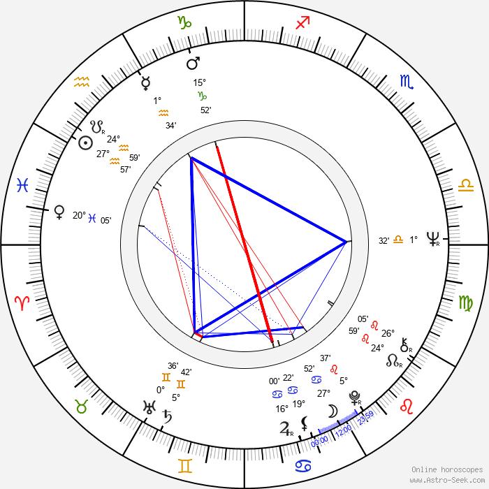 Joe Medjuck - Birth horoscope chart