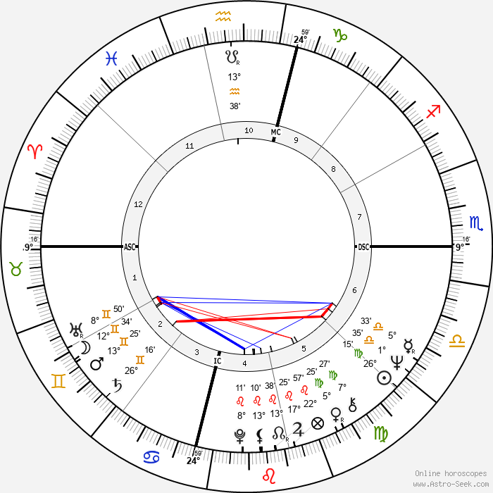 Joe Morgan - Birth horoscope chart