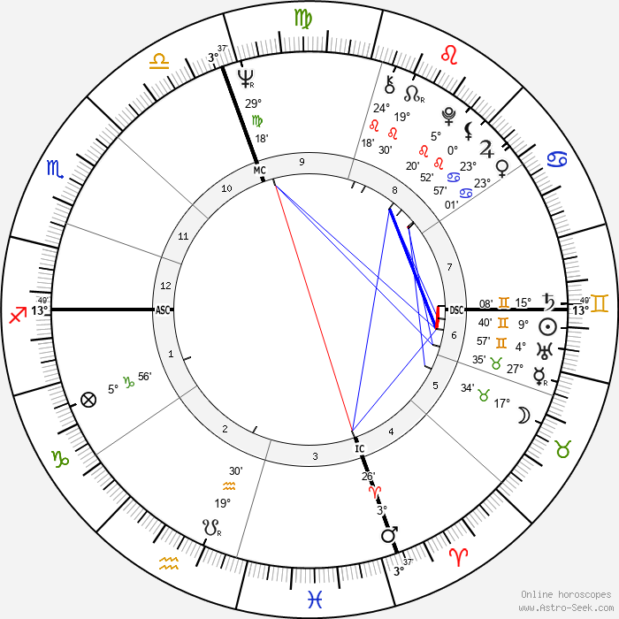 Joe Namath - Birth horoscope chart