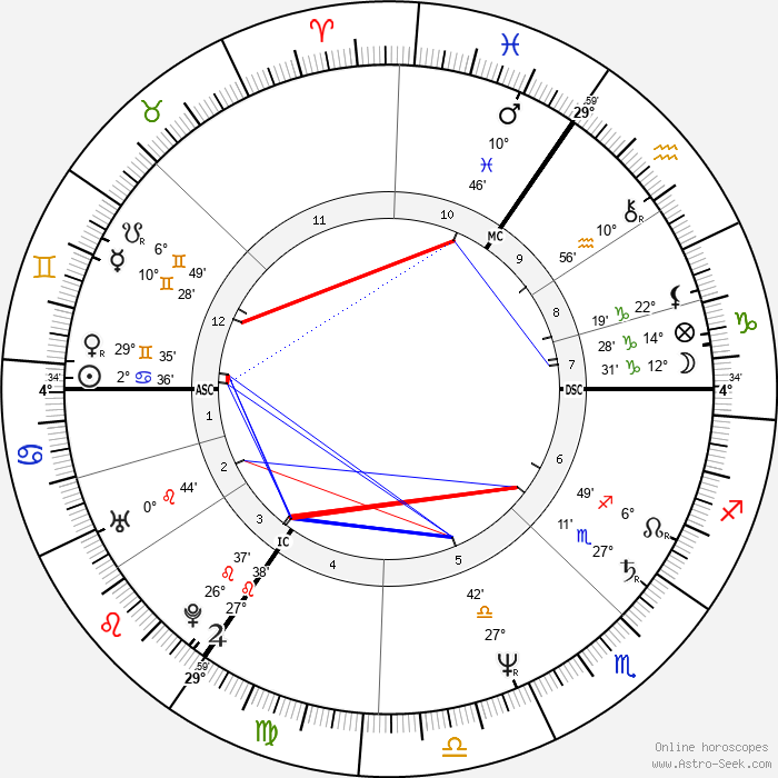 Joe Penny - Birth horoscope chart