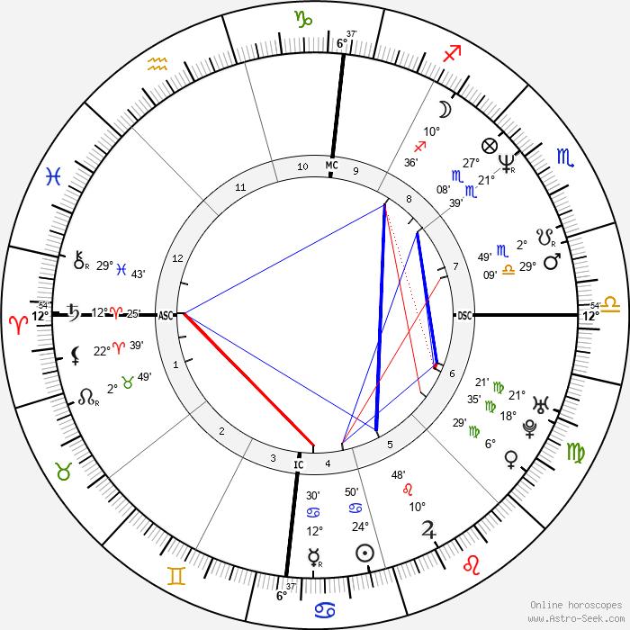 Joe Pernice - Birth horoscope chart