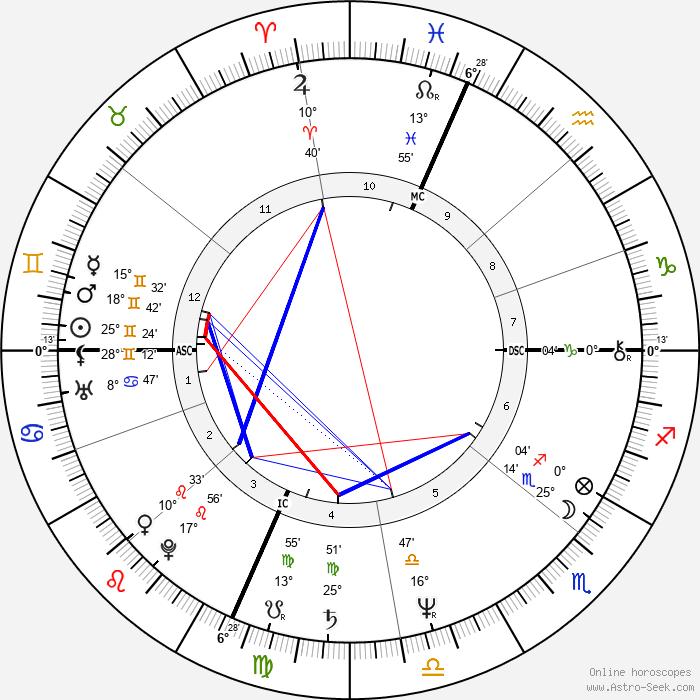 Joe Piscopo - Birth horoscope chart