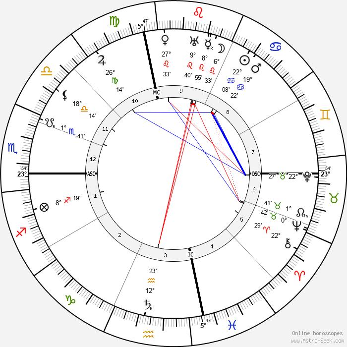Joe Sacramento - Birth horoscope chart