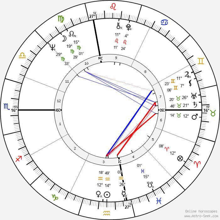 Joe Sparma - Birth horoscope chart