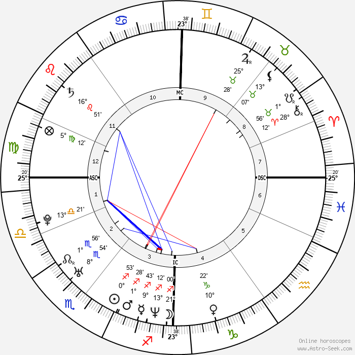 Joe Sumner - Birth horoscope chart