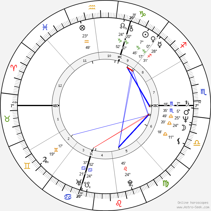 Joe Vitale - Birth horoscope chart