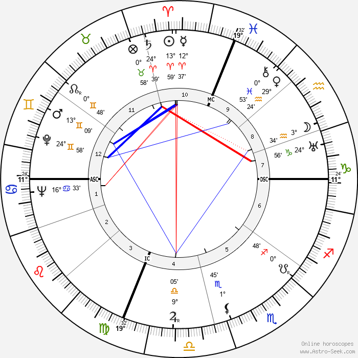 Joe Vosmik - Birth horoscope chart