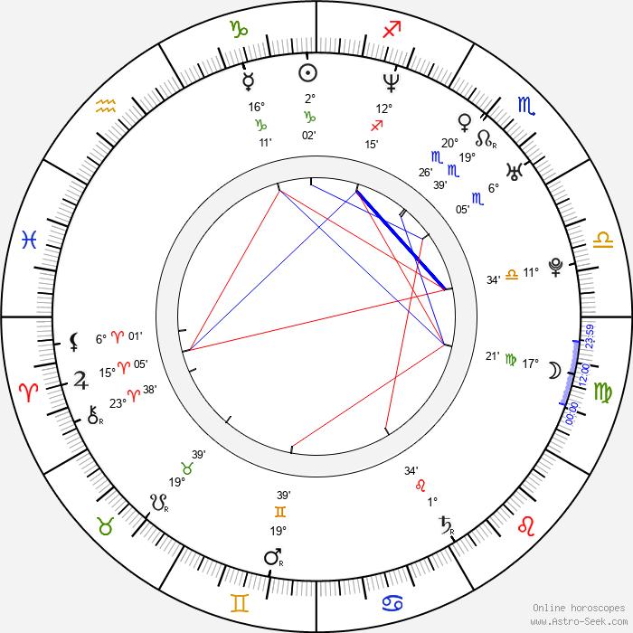 Joe Washbourn - Birth horoscope chart