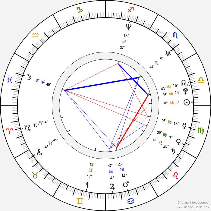 Joel David Moore - Birth horoscope chart