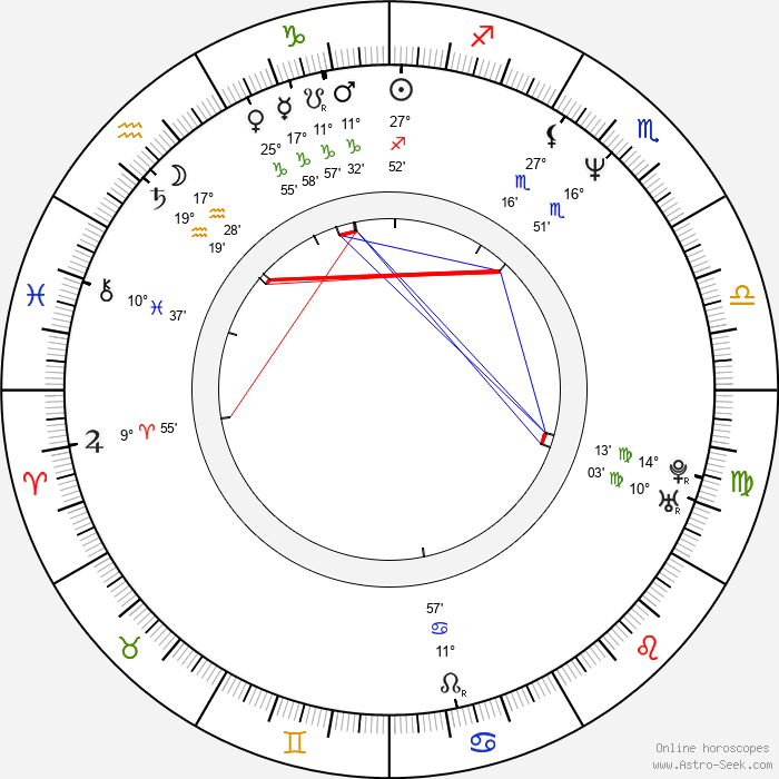 Joel Gretsch - Birth horoscope chart