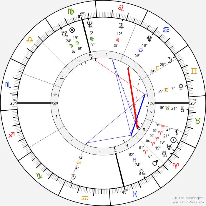 Joel Grey - Birth horoscope chart