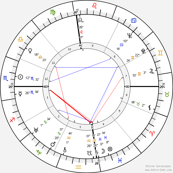 Joel McCrea - Birth horoscope chart