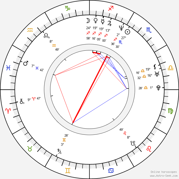 Joel McHale - Birth horoscope chart