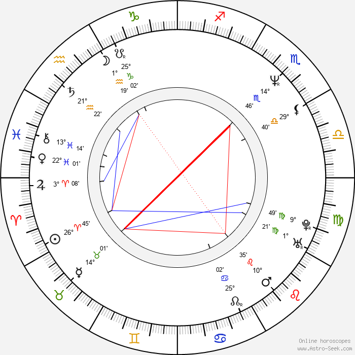 Joel Murray - Birth horoscope chart