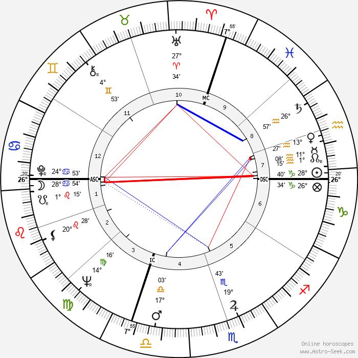 Joelle Roustan - Birth horoscope chart