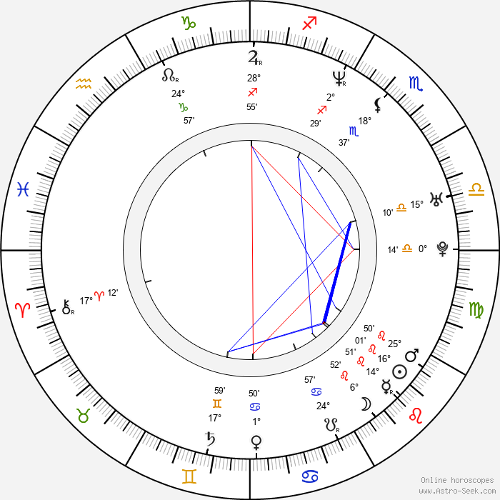 Joely Collins - Birth horoscope chart