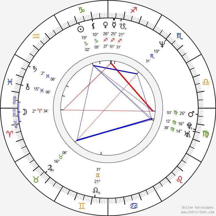 Joely Richardson - Birth horoscope chart