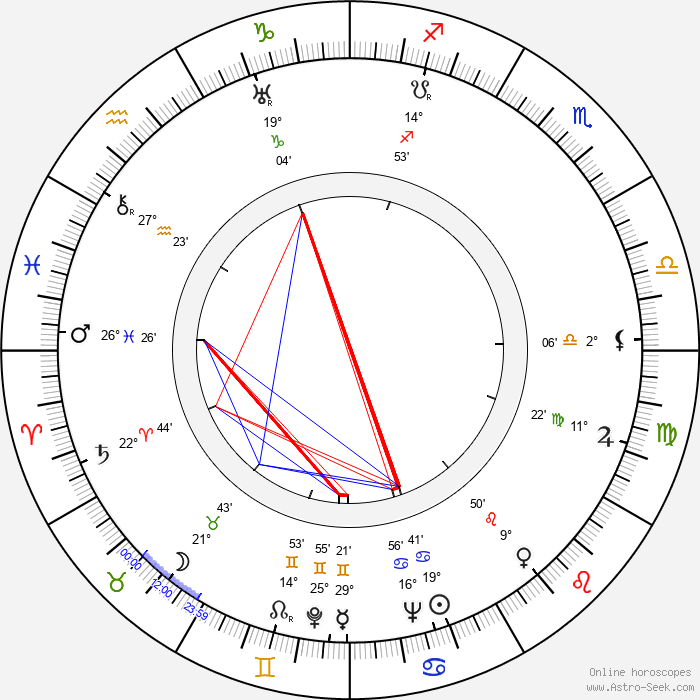 Joey Faye - Birth horoscope chart