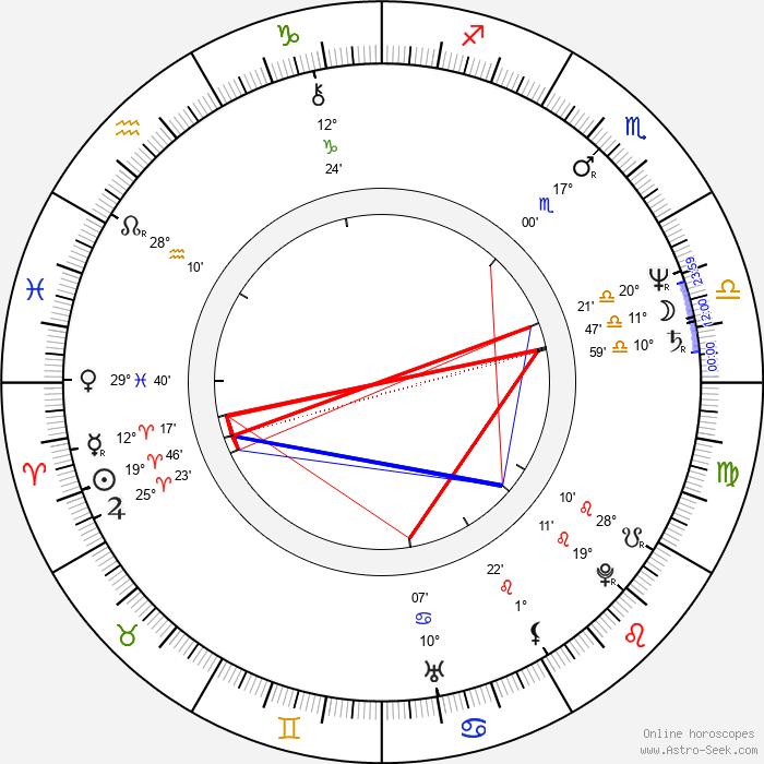 Joey Perillo - Birth horoscope chart