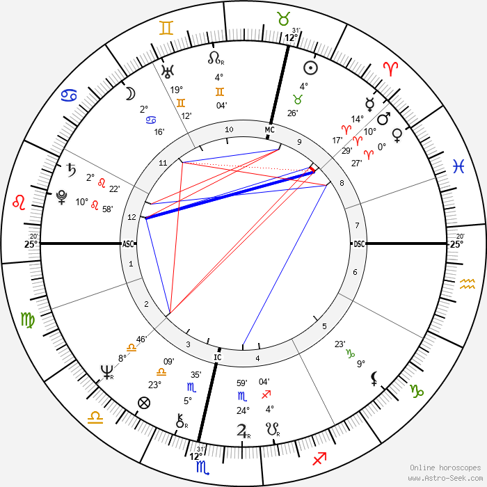Johan Cruyff - Birth horoscope chart