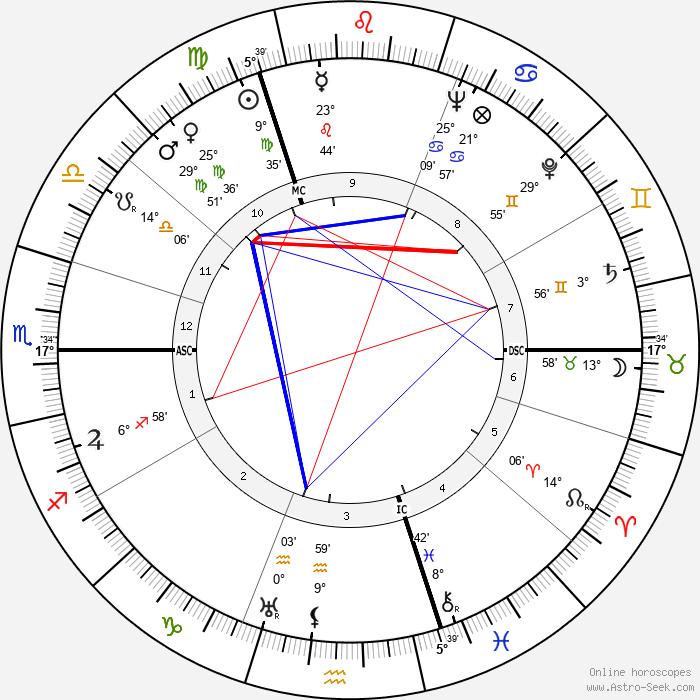 Johan Daisne - Birth horoscope chart