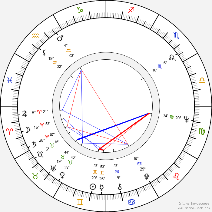 Johan Forssell - Birth horoscope chart