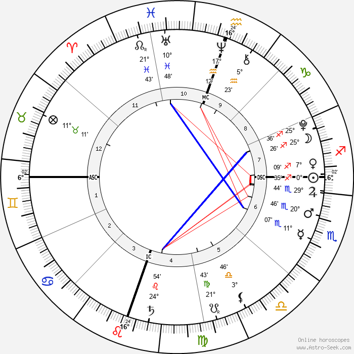 Johan Samuel - Birth horoscope chart