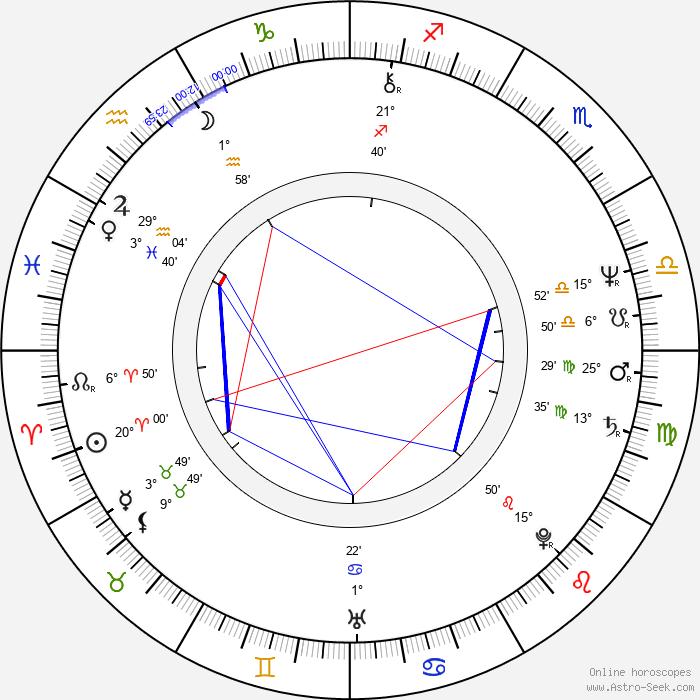 Johan Thorén - Birth horoscope chart
