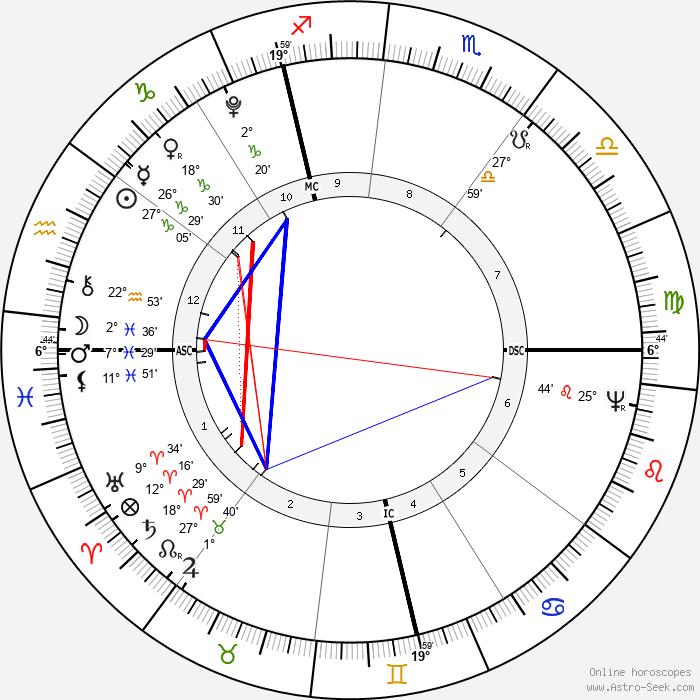 Johann Birnbaum - Birth horoscope chart
