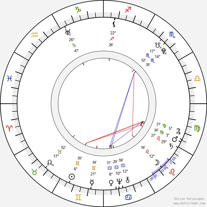 Johann David Wyss - Birth horoscope chart