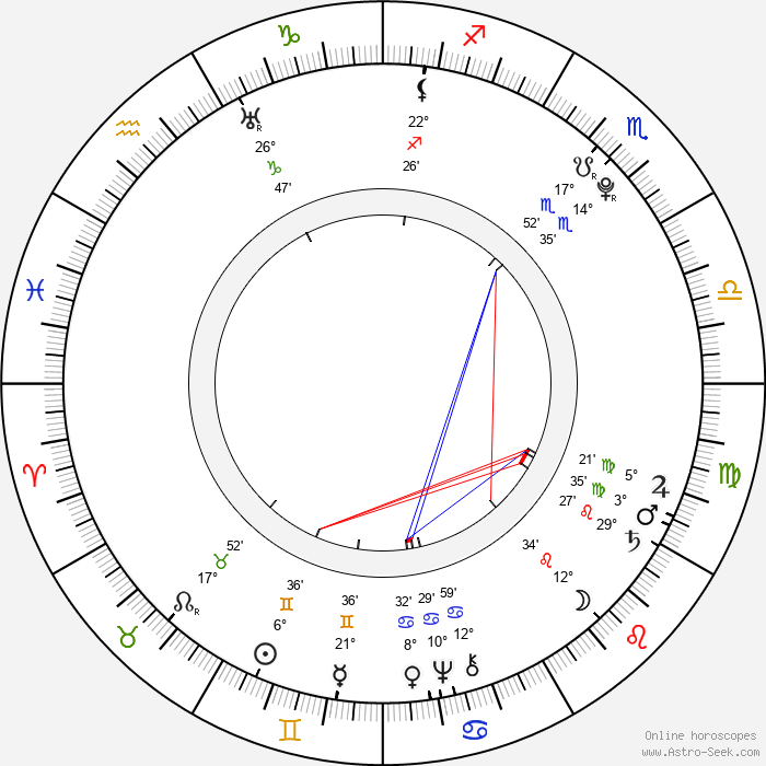 Johann David Wyss - Birth horoscope chart