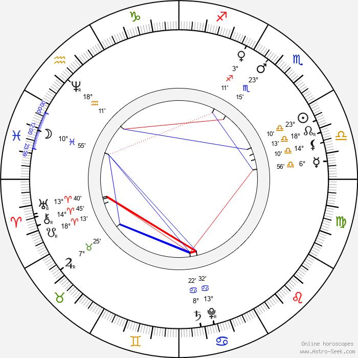 Johann Dismas Zelenka - Birth horoscope chart