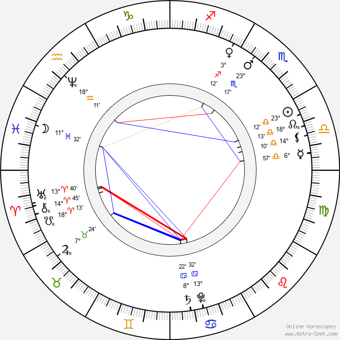 Johann Dismas Zelenka - Birth horoscope chart