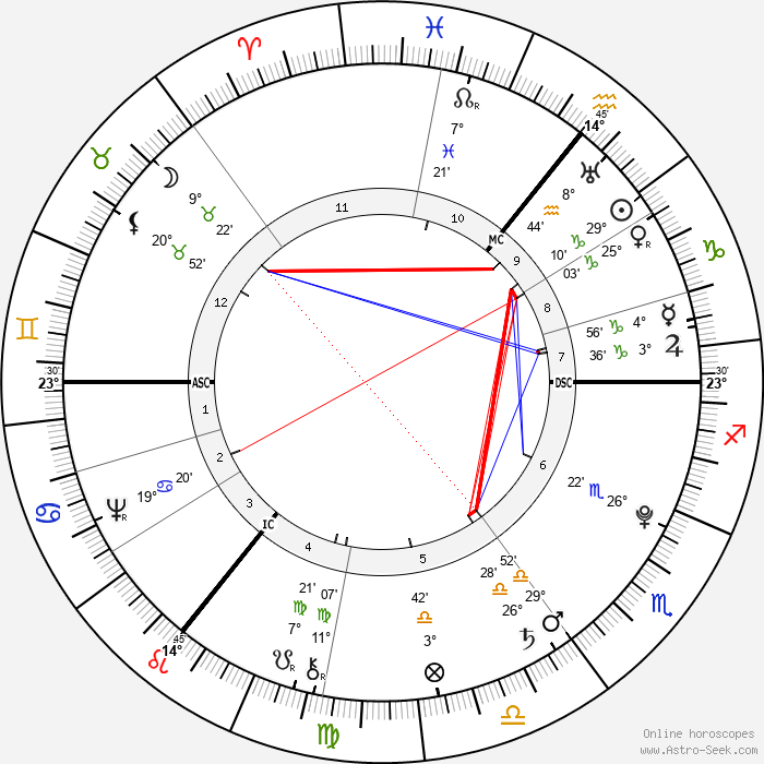 Johann Elert Bode - Birth horoscope chart