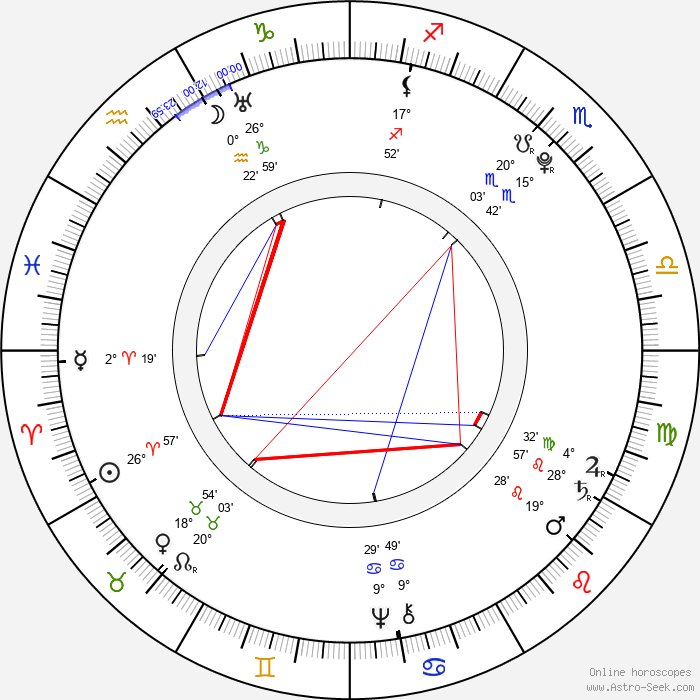 Johann Georg Pupp - Birth horoscope chart