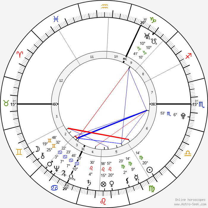 Johann Heinrich Jung-Stilling - Birth horoscope chart