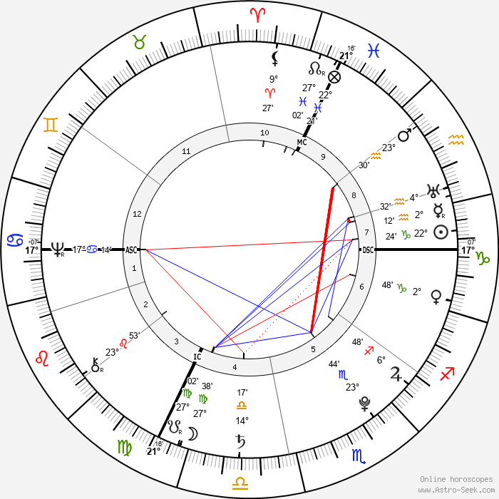 Johann Heinrich Pestalozzi - Birth horoscope chart