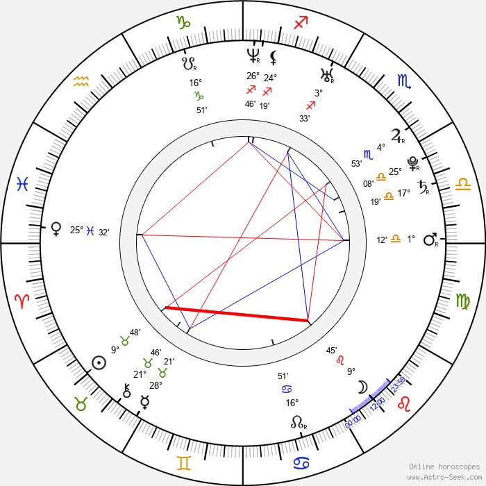 Johann Lurf - Birth horoscope chart