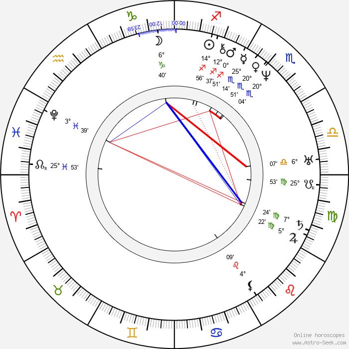 Johann Nepomuk Nestroy - Birth horoscope chart