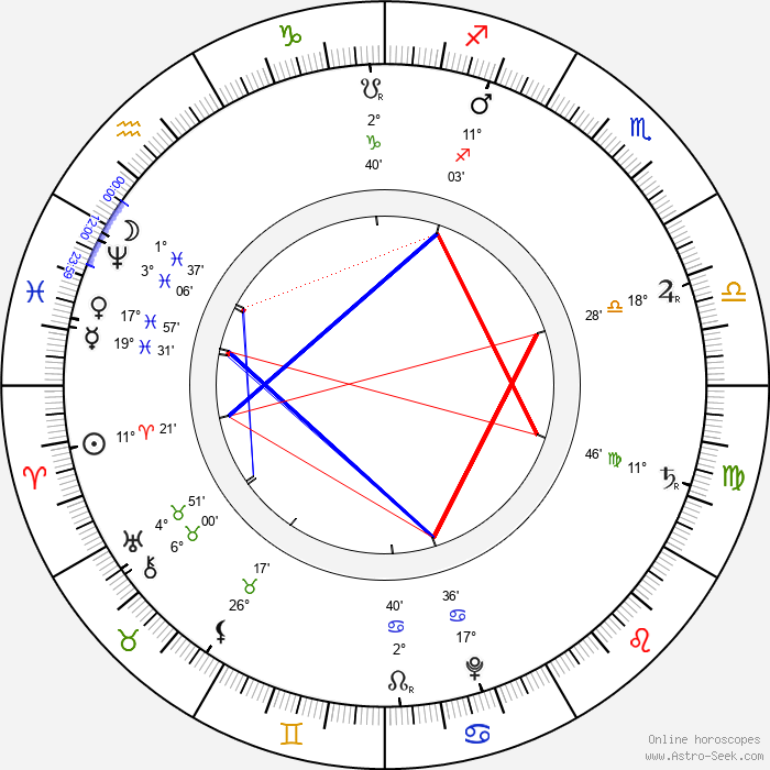 Johann Sebastian Bach - Birth horoscope chart
