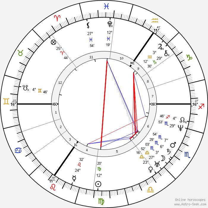 Johann Wilhelm Schirmer - Birth horoscope chart