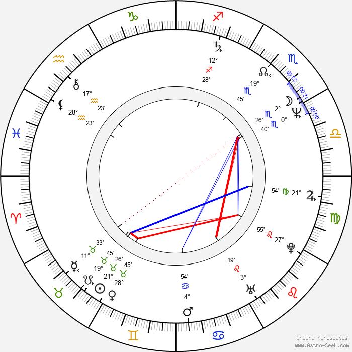 Johanna Bittenbinder - Birth horoscope chart