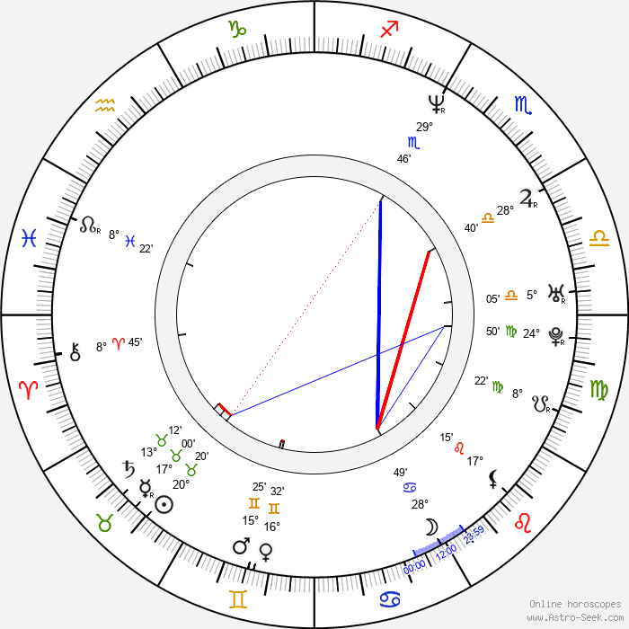 Johanna-Christine Gehlen - Birth horoscope chart